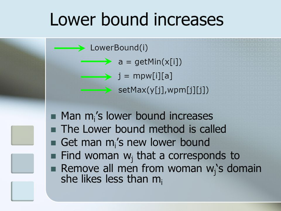 Lower bound increases Man m i 's lower bound increases The Lower bound method is called Get man m i 's new lower bound Find woman w j that a corresponds to Remove all men from woman w j 's domain she likes less than m i LowerBound(i) a = getMin(x[i]) j = mpw[i][a] setMax(y[j],wpm[j][j])