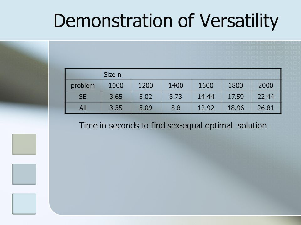 Demonstration of Versatility Time in seconds to find sex-equal optimal solution Size n problem100012001400160018002000 SE3.655.028.7314.4417.5922.44 All3.355.098.812.9218.9626.81