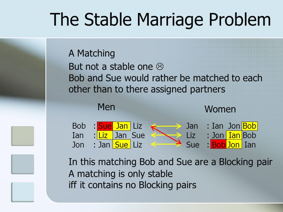 The Stable Marriage Problem Men Women Bob Ian Jon : Ian Jon Bob : Jon Ian Bob : Bob Jon Ian : Sue Jan Liz : Liz Jan Sue : Jan Sue Liz Jan Liz Sue A Matching But not a stable one  Bob and Sue would rather be matched to each other than to there assigned partners In this matching Bob and Sue are a Blocking pair A matching is only stable iff it contains no Blocking pairs