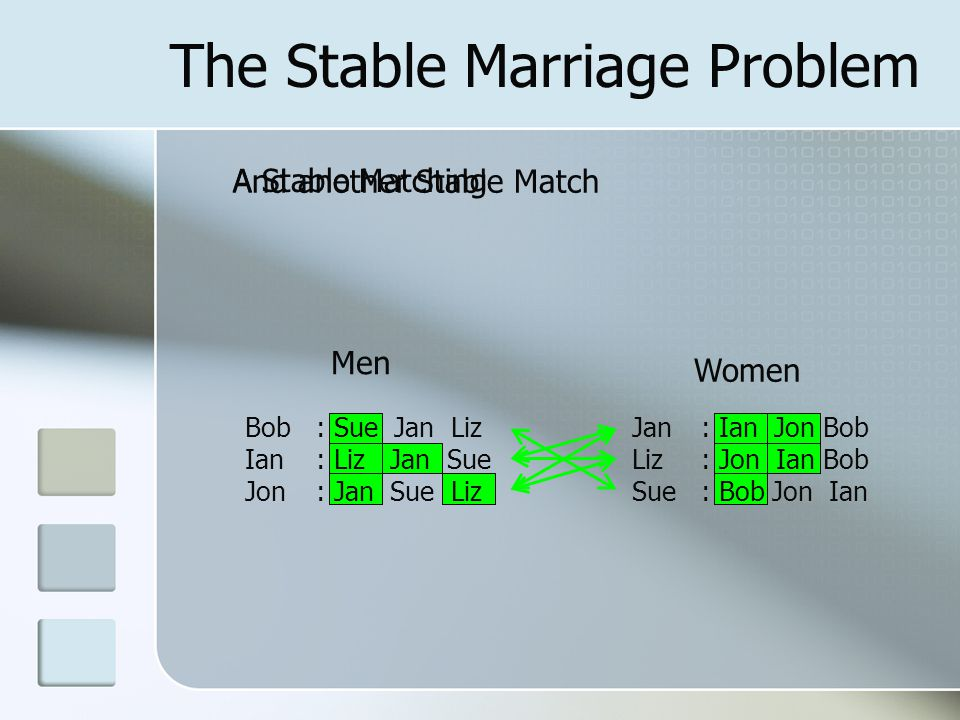 Contents The Stable Marriage Problem The Algorithm Previous Constraint Models Specialised N-ary Constraint Computational Comparison Conclusion Applause