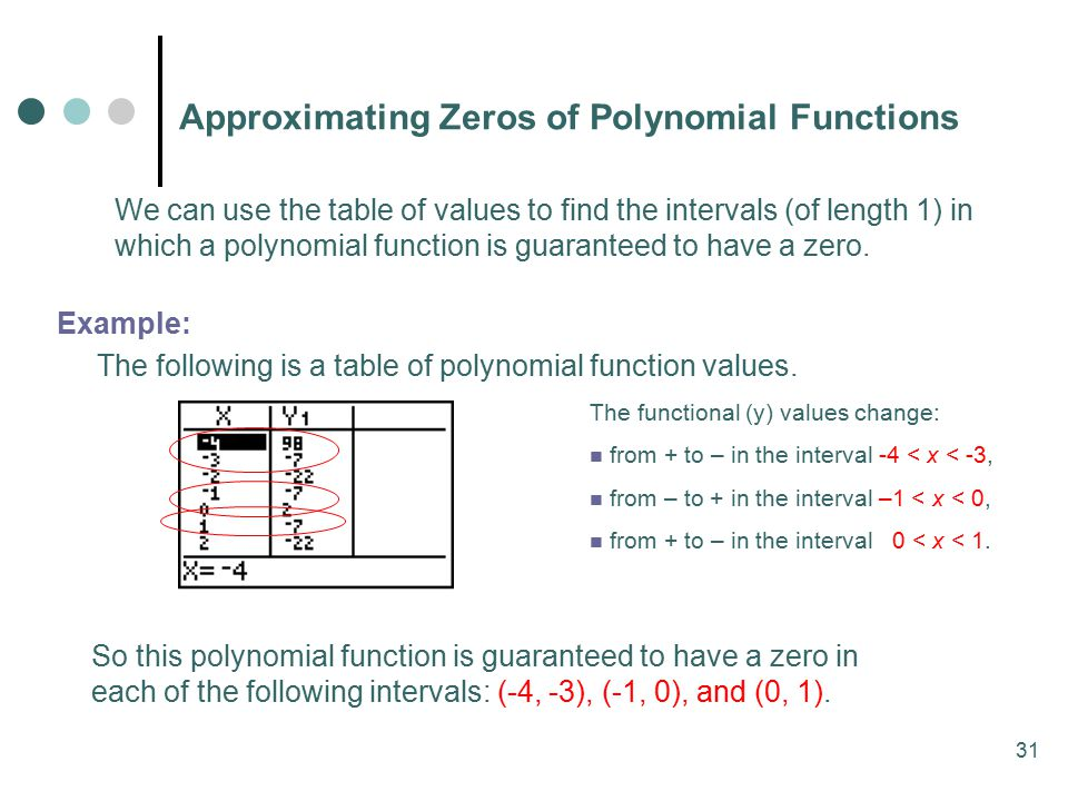 31 Approximating Zeros of Polynomial Functions We can use the table of values to find the intervals (of length 1) in which a polynomial function is guaranteed to have a zero.
