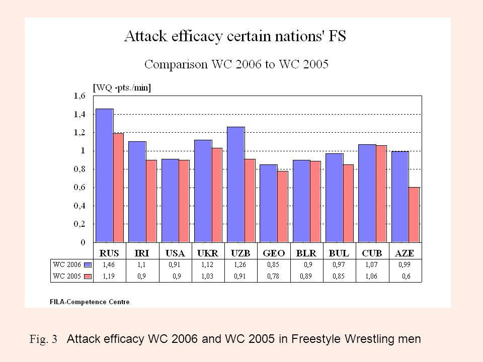 Fig. 3 Attack efficacy WC 2006 and WC 2005 in Freestyle Wrestling men