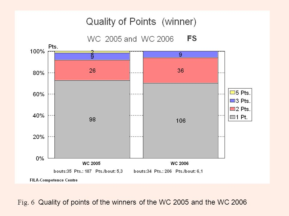 Fig. 6 Quality of points of the winners of the WC 2005 and the WC 2006