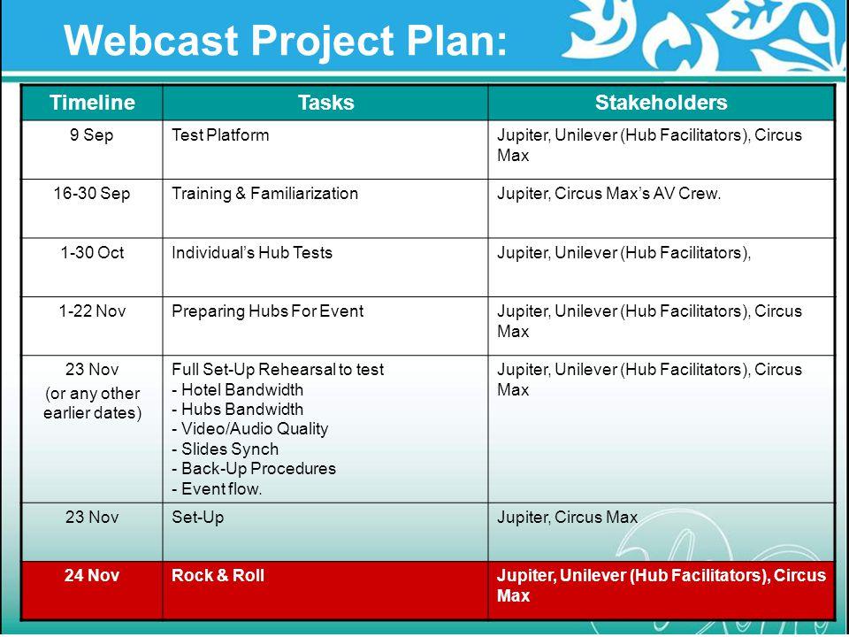 Webcast Project Plan: TimelineTasksStakeholders 9 SepTest PlatformJupiter, Unilever (Hub Facilitators), Circus Max 16-30 SepTraining & Familiarization