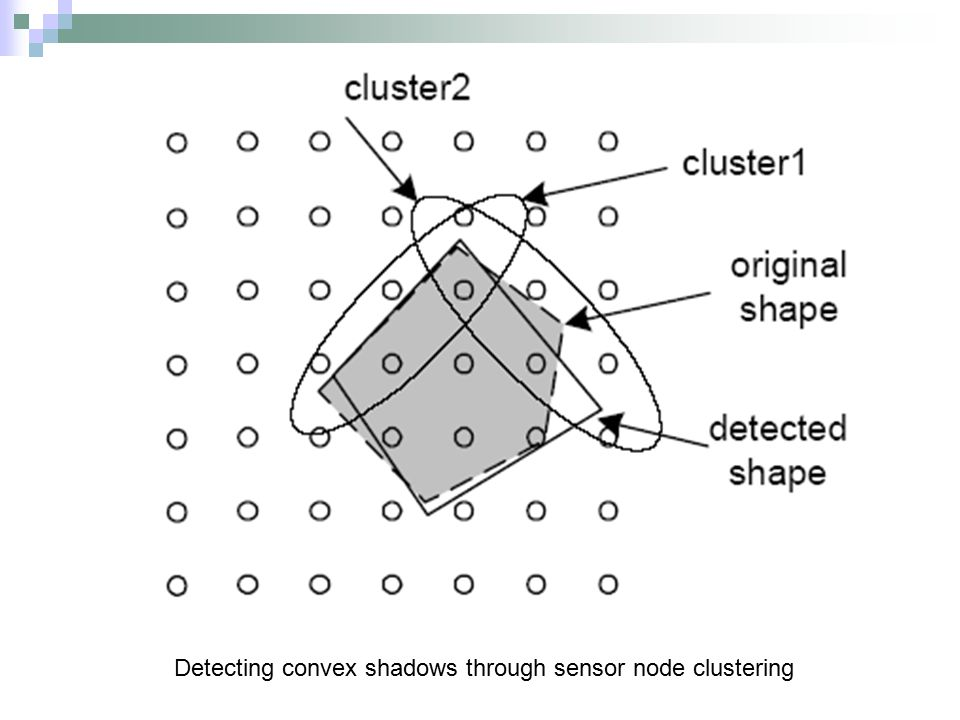 Detecting convex shadows through sensor node clustering