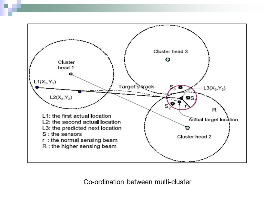 Co-ordination between multi-cluster
