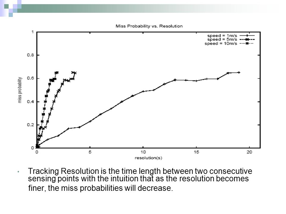 Tracking Resolution is the time length between two consecutive sensing points with the intuition that as the resolution becomes finer, the miss probab