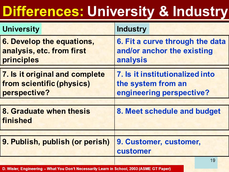 19 Differences: University & Industry D.