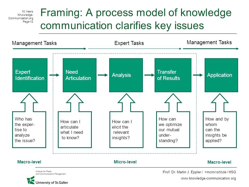 10 Years Knowledge- Communication.org Page 12 Prof.