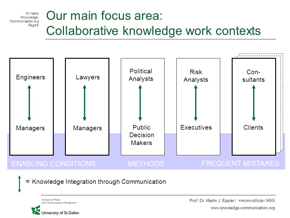10 Years Knowledge- Communication.org Page 6 Prof.