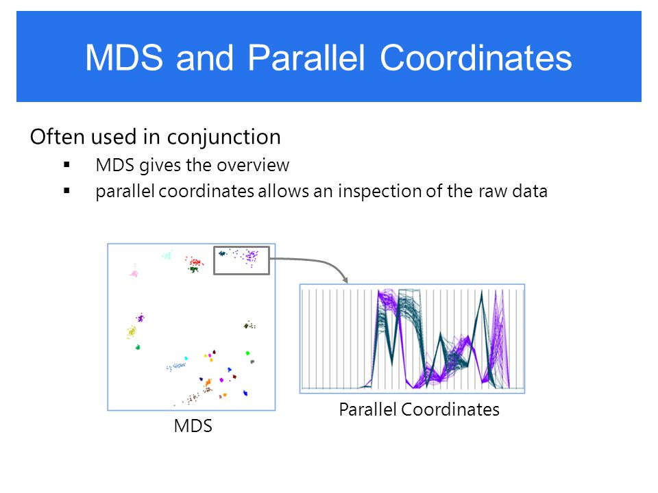 Cognition-Equivalent Mapping (CEM) MDSParallel Coordinates Not a cognition-equivalent mapping