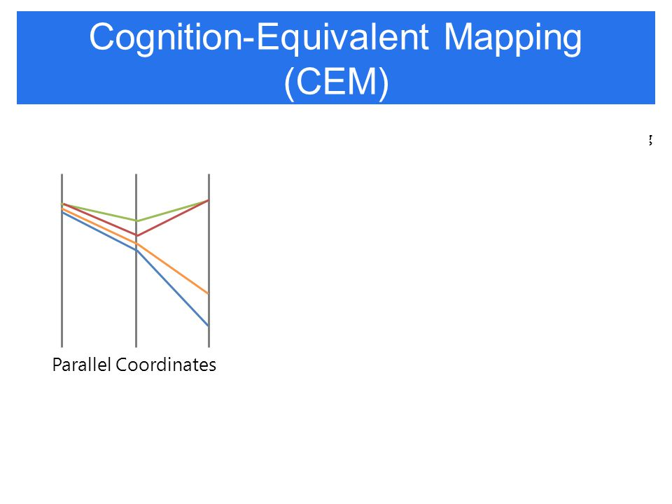 Cognition-Equivalent Mapping (CEM) MDSParallel Coordinates Cognition-equivalent mappingNot a cognition-equivalent mapping