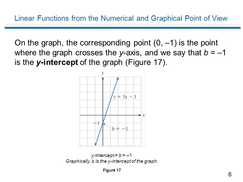 6 Linear Functions from the Numerical and Graphical Point of View On the graph, the corresponding point (0, –1) is the point where the graph crosses the y-axis, and we say that b = –1 is the y-intercept of the graph (Figure 17).