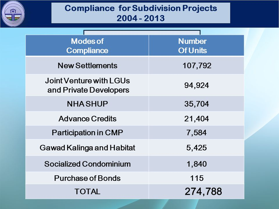 Percentage of Utilization New Guidelines and Issuances On Section 18 of UDHA New Settlements 39.23% Joint-Venture w/ Private Developers & LGUs 39.23% 34.54% NHA SHUPs12.99% Advance Credits 7.79% Participation in CMP 2.76% Gawad Kalinga & Habitat1.97% Socialized Condominiums.67% Housing Bonds.04% Compliance for Subdivision Projects 2004 - 2013