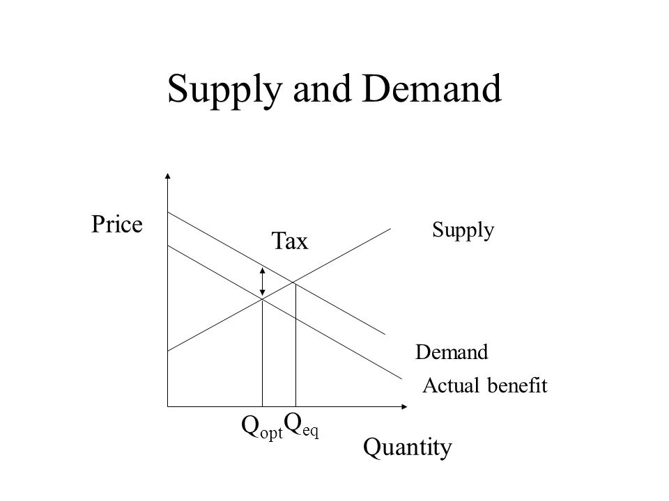 Supply and Demand Price Quantity Demand Supply Actual benefit Q opt Q eq Tax