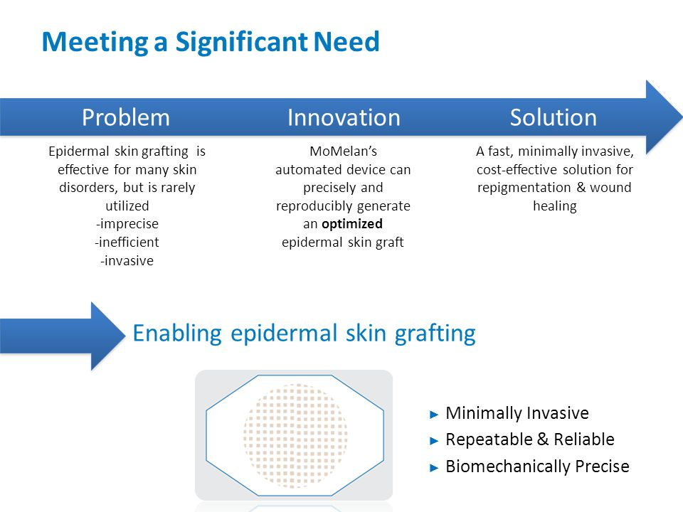 Meeting a Significant Need Enabling epidermal skin grafting ProblemInnovationSolution Epidermal skin grafting is effective for many skin disorders, bu