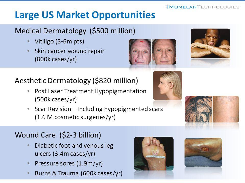Large US Market Opportunities Medical Dermatology ($500 million) Vitiligo (3-6m pts) Skin cancer wound repair (800k cases/yr) Aesthetic Dermatology ($
