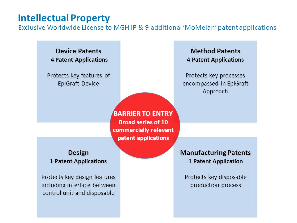Intellectual Property Method Patents 4 Patent Applications Protects key processes encompassed in EpiGraft Approach Method Patents 4 Patent Application
