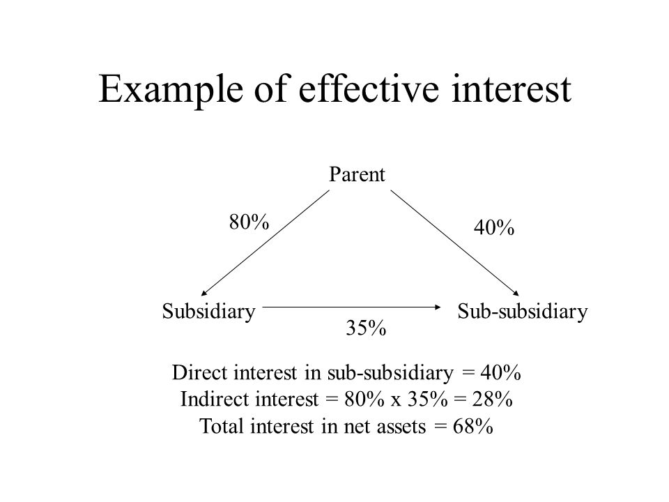 Example of effective interest Parent SubsidiarySub-subsidiary 80% 40% 35% Direct interest in sub-subsidiary = 40% Indirect interest = 80% x 35% = 28% Total interest in net assets = 68%