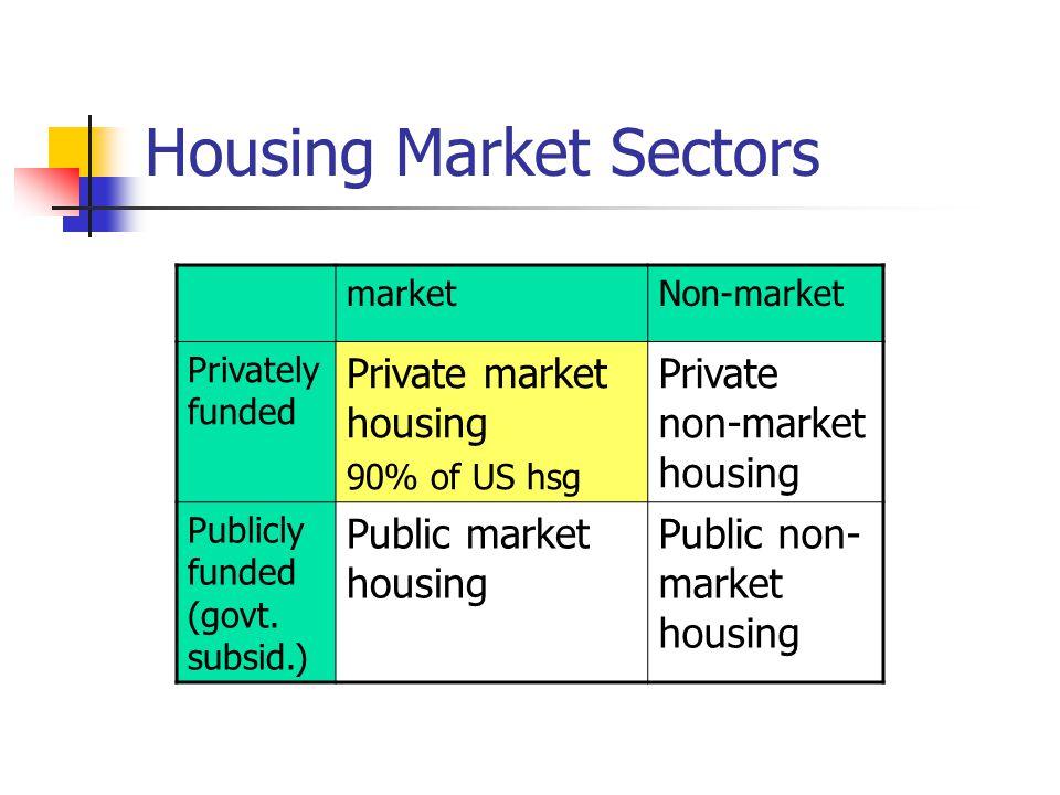 Housing Market Sectors marketNon-market Privately funded Private market housing 90% of US hsg Private non-market housing Publicly funded (govt.