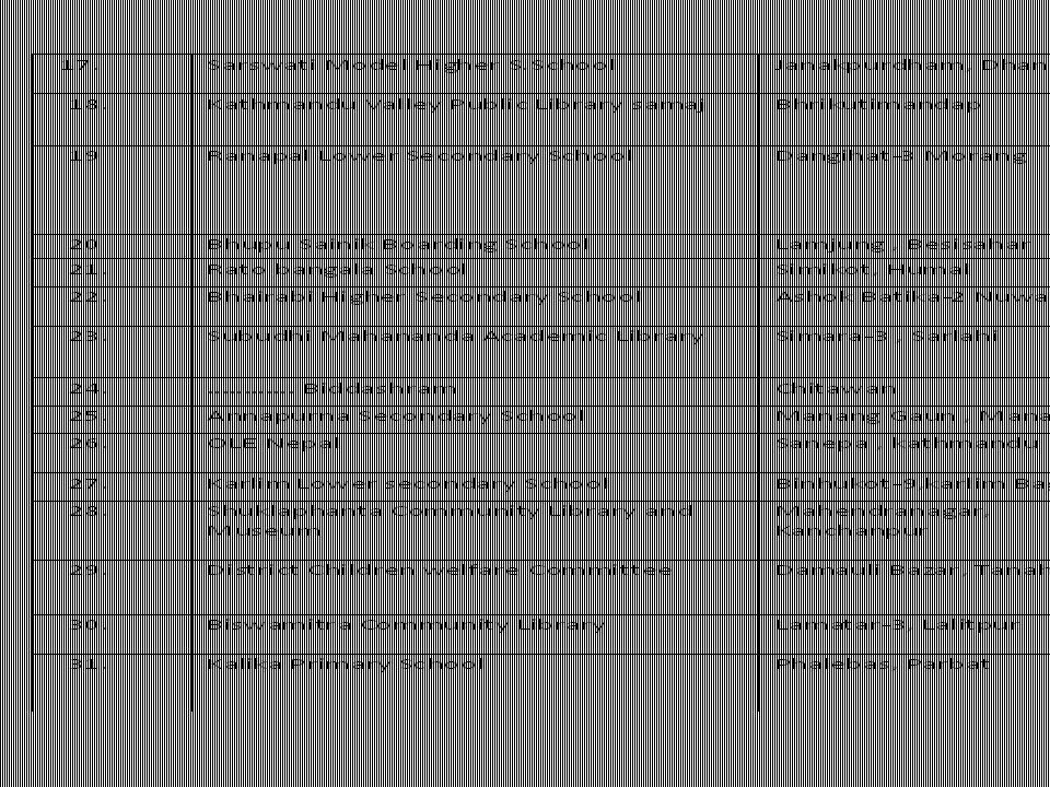 Ktm -10 Schools (POA Foundation) Rias Reading Room( Wanda/NLF) Beni/ Reema/Nagi/Tikot (NCC Russia/NLF) Phalebas Janakpur ( POA Foundation/NLF) Prakash (NLF) Tikapur (NLF/LWB) Dhawa (Prescot/NLF) SKVPL(NLF) Jomsom (NLF) Simara, Sharlahi(NLF) Ranapal, Morang (NCC Finland ) Simikot, Humla