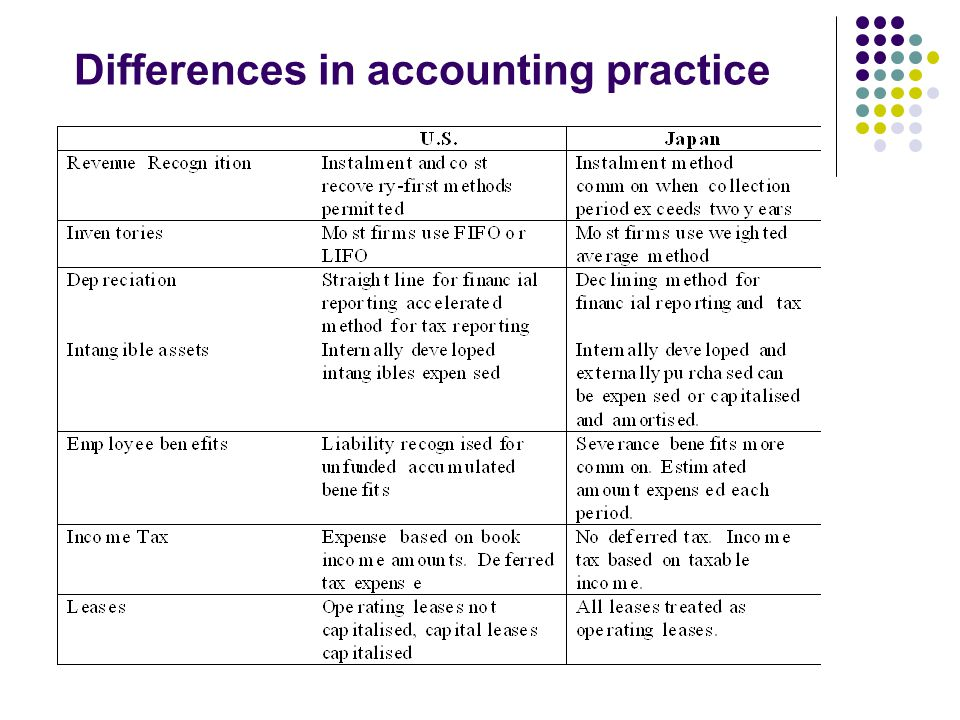 Differences in accounting practice