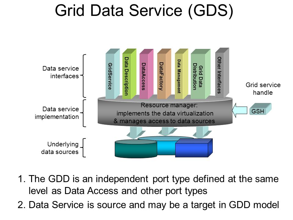 Grid Data Service (GDS) Resource manager: implements the data virtualization & manages access to data sources GridService Data Description DataAccess