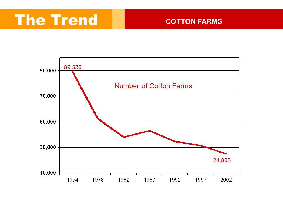 Commercial Farms 157,518 Intermediate Farms 192,042 SOURCE: Economic Research Service, USDA 2000 The Market Residence Farms 1.8 million