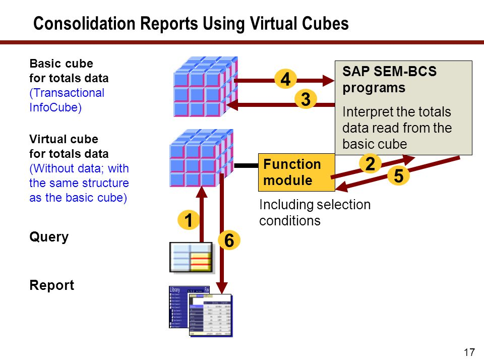 17 Consolidation Reports Using Virtual Cubes SAP SEM-BCS programs Interpret the totals data read from the basic cube Function module 1 Including selection conditions 3 2 6 Basic cube for totals data (Transactional InfoCube) Virtual cube for totals data (Without data; with the same structure as the basic cube) Query Report 4 5