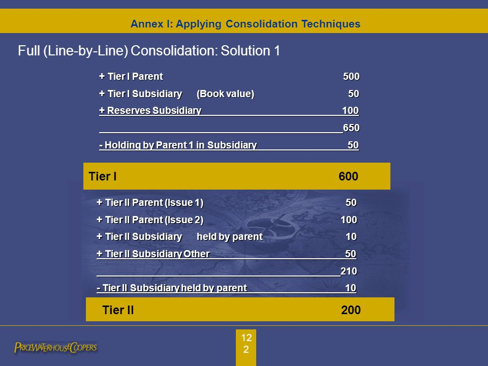 122 + Tier I Parent500 + Tier I Subsidiary(Book value) 50 + Reserves Subsidiary 100 650 - Holding by Parent 1 in Subsidiary 50 Tier I 600 Tier II 200 + Tier II Parent (Issue 1) 50 + Tier II Parent (Issue 2)100 + Tier II Subsidiary held by parent 10 + Tier II Subsidiary Other 50 210 - Tier II Subsidiary held by parent 10 Full (Line-by-Line) Consolidation: Solution 1 Annex I: Applying Consolidation Techniques