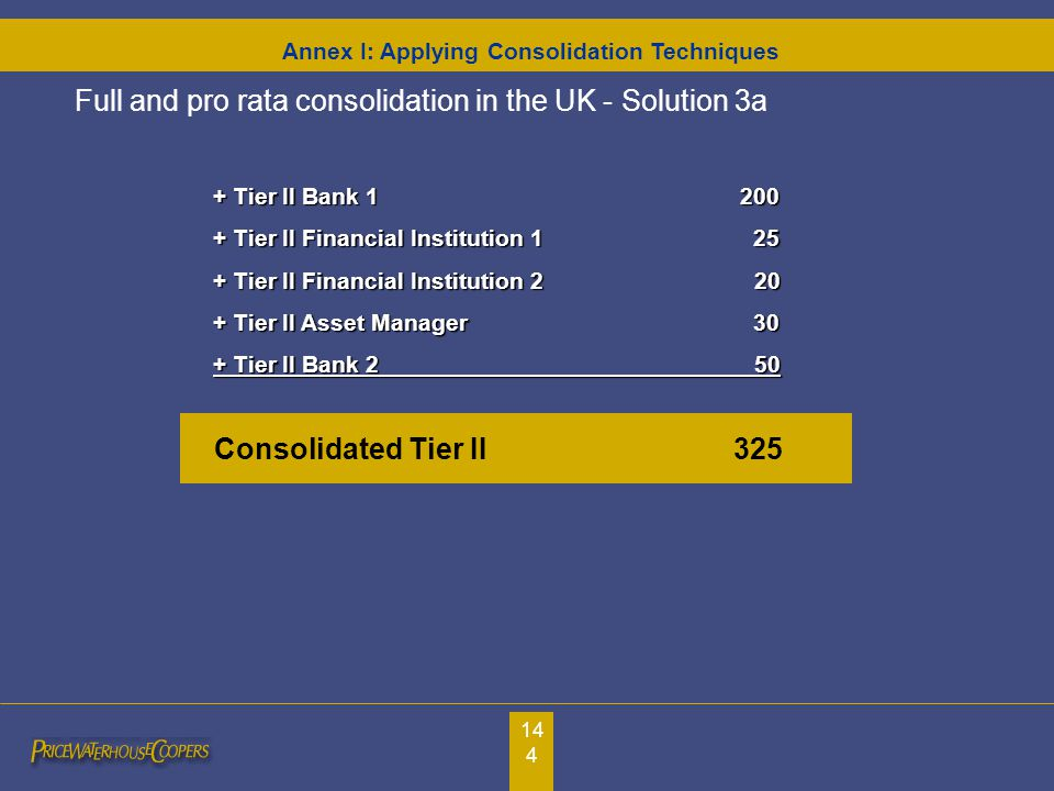 144 Consolidated Tier II 325 + Tier II Bank 1200 + Tier II Financial Institution 1 25 + Tier II Financial Institution 2 20 + Tier II Asset Manager 30 + Tier II Bank 2 50 Full and pro rata consolidation in the UK - Solution 3a Annex I: Applying Consolidation Techniques