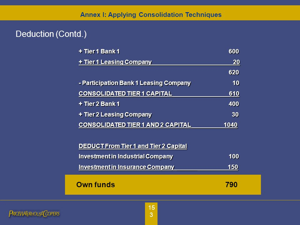 153 + Tier 1 Bank 1600 + Tier 1 Leasing Company 20 620 - Participation Bank 1 Leasing Company 10 CONSOLIDATED TIER 1 CAPITAL 610 + Tier 2 Bank 1400 + Tier 2 Leasing Company 30 CONSOLIDATED TIER 1 AND 2 CAPITAL 1040 DEDUCT From Tier 1 and Tier 2 Capital Investment in Industrial Company 100 Investment in Insurance Company ______ 150 Own funds 790 Deduction (Contd.) Annex I: Applying Consolidation Techniques