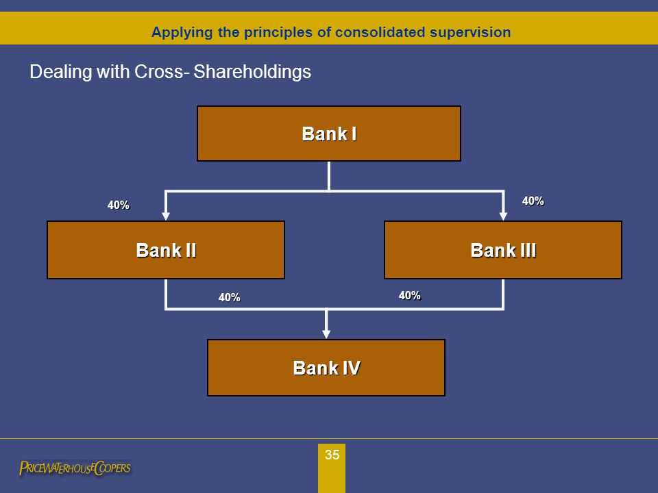 35 Dealing with Cross- Shareholdings Bank III Bank I Bank IV Bank II 40% 40% 40% 40% Applying the principles of consolidated supervision