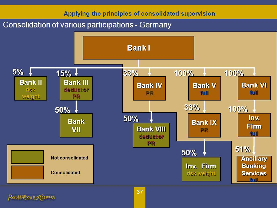 37 Consolidation of various participations - Germany Bank I Bank V full 100% Bank II risk weight Bank III deduct or PR Bank IV PR 33% 15% Bank VII Ban
