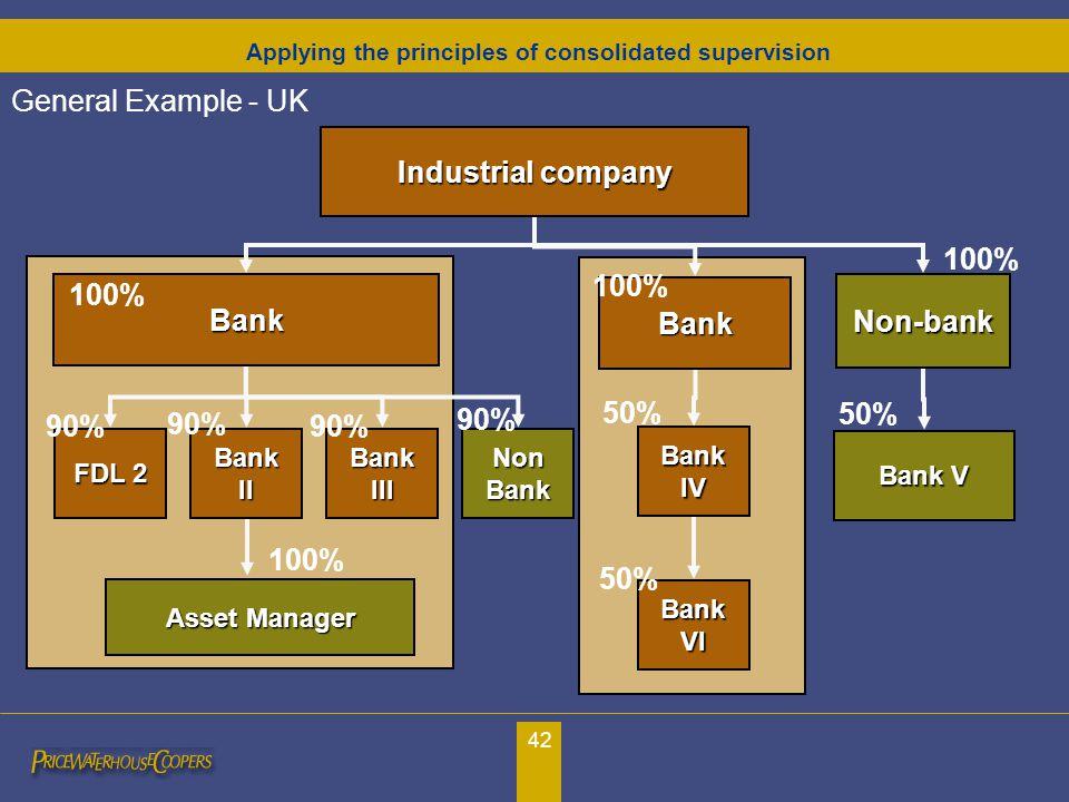 42 General Example - UK Bank Non-bankBank Bank V Industrial company 100% 50% FDL 2 90% Asset Manager 100% Bank II BankIII Non Bank 90% 100% BankIV BankVI 50% Applying the principles of consolidated supervision