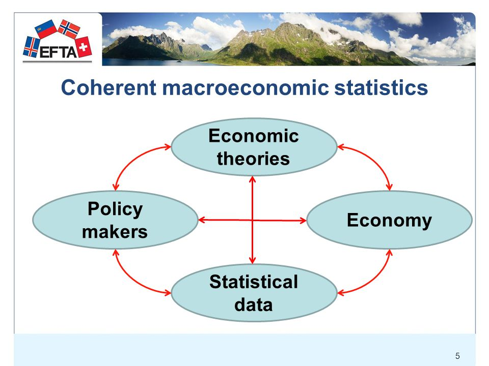 Coherent macroeconomic statistics Example, policy objective: increase employment Labour market Households Supply Corporations Demand Government Market G & S RoW Demand Exports Imports Consumption Production Demand Taxes Transfers Taxes Dividends Financial markets Government Financial transactions Change in debt Financial transactions Central Bank Fiscal policies Monetary policies Supply side policies Financial transactions Subsid.