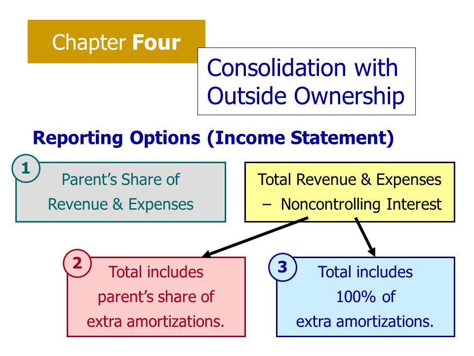 Chapter Four Consolidation with Outside Ownership Reporting Options (Income Statement) Parent's Share of Revenue & Expenses Total Revenue & Expenses – Noncontrolling Interest Total includes parent's share of extra amortizations.
