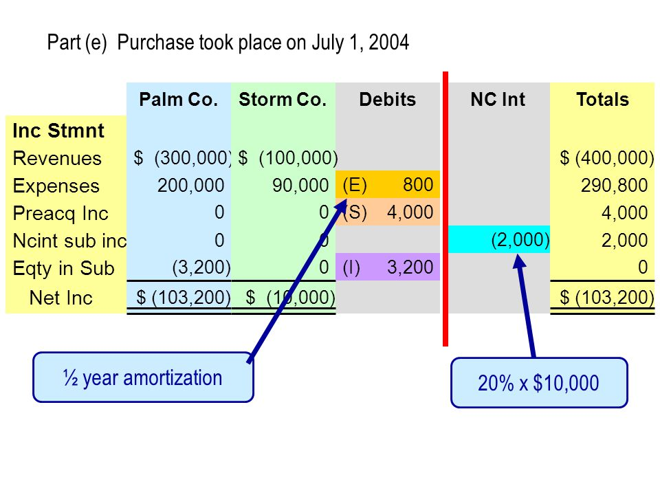 Debits Revenues Expenses Ncint sub inc Eqty in Sub Net Inc Inc Stmnt Preacq Inc Palm Co. $ (300,000) 200,000 0 (3,200) $ (103,200) 0 Storm Co. $ (100,