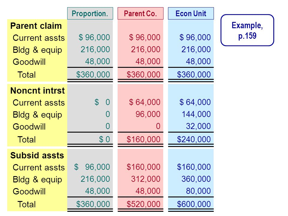 Current assts Bldg & equip Total Parent claim Goodwill $ 96,000 216,000 $360,000 48,000 $ 96,000 216,000 $360,000 48,000 $ 96,000 216,000 $360,000 48,