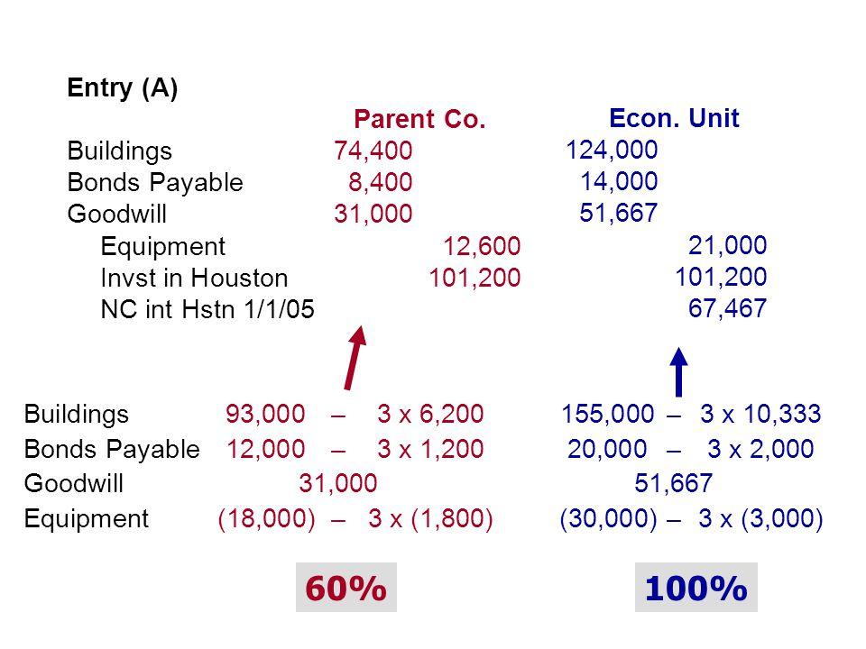 Entry (A) Parent Co. Buildings74,400 Bonds Payable8,400 Goodwill31,000 Equipment12,600 Invst in Houston101,200 NC int Hstn 1/1/05 Econ. Unit 124,000 1
