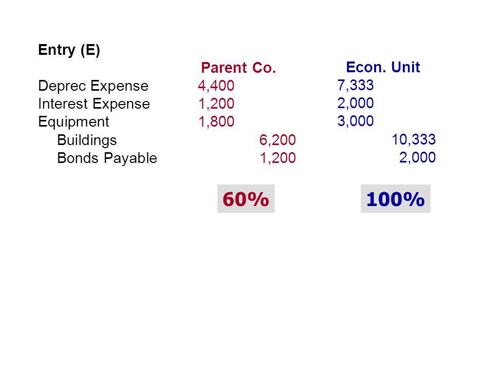 Entry (E) Parent Co. Deprec Expense4,400 Interest Expense1,200 Equipment1,800 Buildings6,200 Bonds Payable1,200 Econ. Unit 7,333 2,000 3,000 10,333 2,