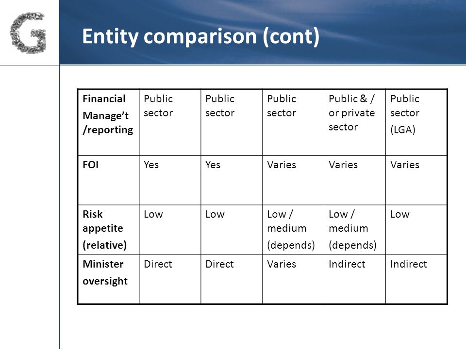 Entity comparison (cont) Financial Manage't /reporting Public sector Public & / or private sector Public sector (LGA) FOIYes Varies Risk appetite (relative) Low Low / medium (depends) Low / medium (depends) Low Minister oversight Direct VariesIndirect