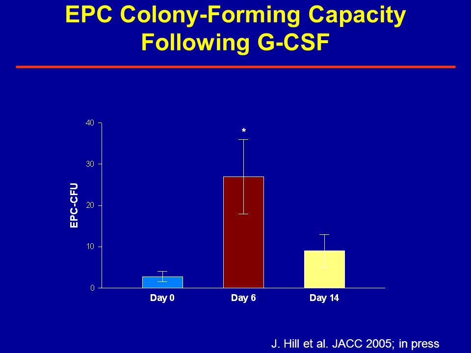 EPC Colony-Forming Capacity Following G-CSF J. Hill et al. JACC 2005; in press