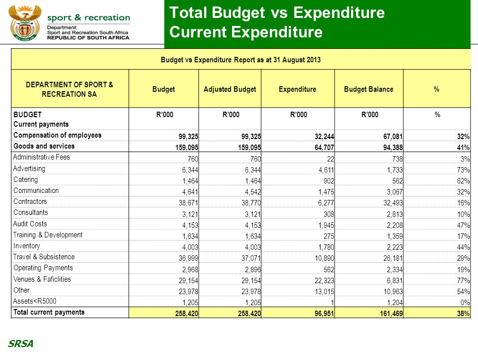 SRSA Total Budget vs Expenditure Current Expenditure Budget vs Expenditure Report as at 31 August 2013 DEPARTMENT OF SPORT & RECREATION SA BudgetAdjus