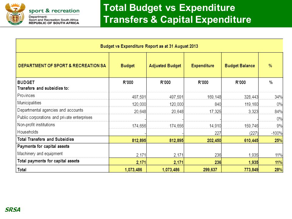 SRSA Budget vs Expenditure Administration Budget vs Expenditure Report as at 31 August 2013 PROGRAMME 1 ADMINISTRATION BudgetAdjusted BudgetExpenditure Percentage (Exp plus Com) Available Budget Current payments R 000 % Compensation of employees 68,100 23,62935% 44,471 Goods and services 54,036 29,58355% 24,453 Administrative Fees 42 2252% 20 Advertising 2,555 2,731107% (176) Catering 530 35767% 173 Communication 2,486 1,26351% 1,223 Contractors 2,346 47120% 1,875 Consultants 1,240 30825% 932 Audit Costs 4,153 1,94547% 2,208 Training & Development 1,071 27526% 796 Inventory 2,151 70133% 1,450 Travel & Subsistence 10,431 6,95367% 3,478 Operating Payments 1,090 19618% 894 Venues & Faficlities 1,619 1,02463% 595 Other 23,978 13,01554% 10,963 Assets<R5000 344 10% 343 Total current payments 122,136 53,21244% 68,924 Transfers and subsidies to: Machinery and equipment 2,171 23611% 1,935 Total payments for capital assets 2,171 23611% 1,935 Total 124,379 54,40744% 69,972
