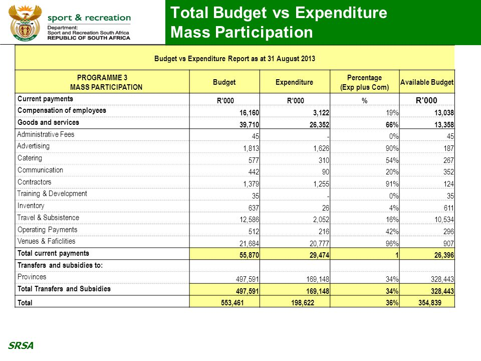 SRSA Total Budget vs Expenditure Mass Participation Budget vs Expenditure Report as at 31 August 2013 PROGRAMME 3 MASS PARTICIPATION BudgetExpenditure