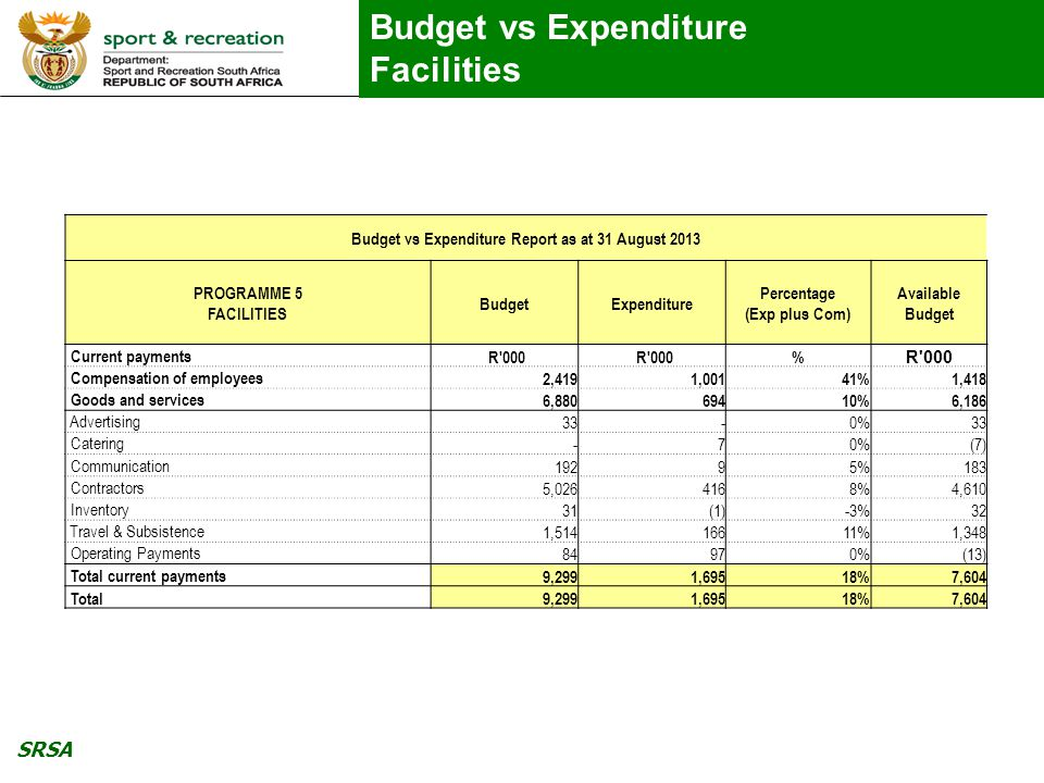 SRSA Budget vs Expenditure Facilities Budget vs Expenditure Report as at 31 August 2013 PROGRAMME 5 FACILITIES BudgetExpenditure Percentage (Exp plus Com) Available Budget Current payments R 000 % Compensation of employees 2,419 1,00141% 1,418 Goods and services 6,880 69410% 6,186 Advertising 33 -0% 33 Catering - 70% (7) Communication 192 95% 183 Contractors 5,026 4168% 4,610 Inventory 31 (1)-3% 32 Travel & Subsistence 1,514 16611% 1,348 Operating Payments 84 970% (13) Total current payments 9,299 1,69518% 7,604 Total 9,299 1,69518% 7,604