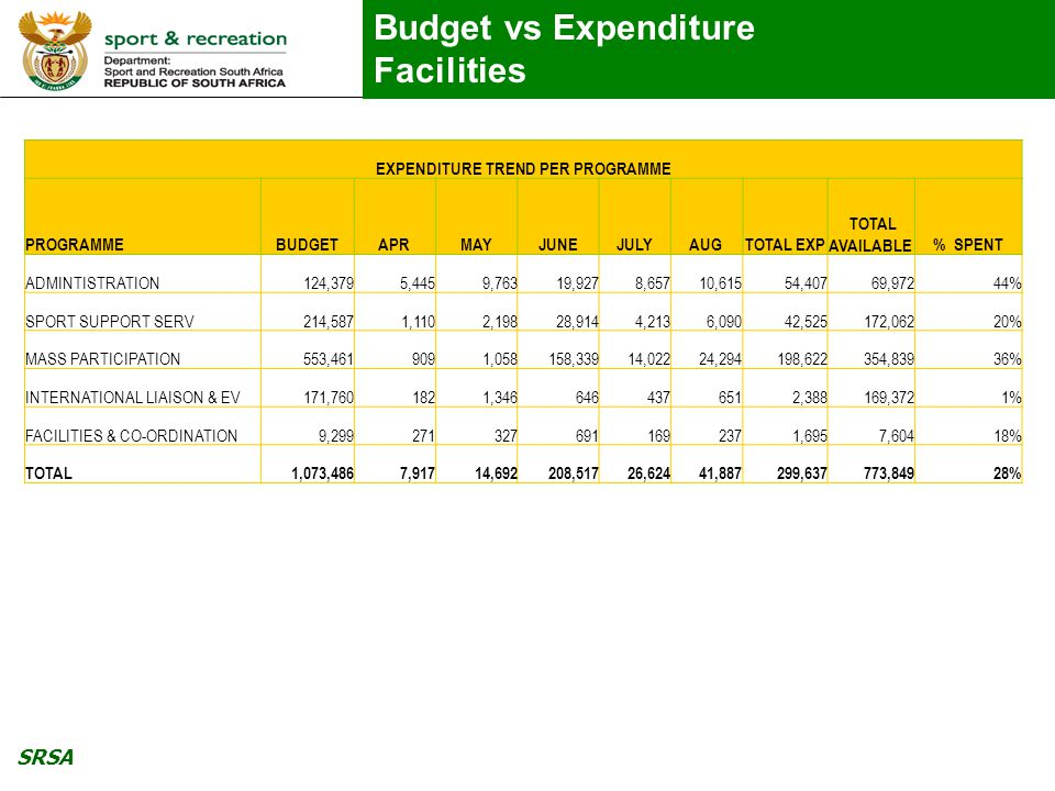 SRSA Budget vs Expenditure Facilities EXPENDITURE TREND PER PROGRAMME PROGRAMMEBUDGETAPRMAYJUNEJULYAUGTOTAL EXP TOTAL AVAILABLE% SPENT ADMINTISTRATION124,3795,4459,76319,9278,65710,61554,40769,97244% SPORT SUPPORT SERV214,5871,1102,19828,9144,2136,09042,525172,06220% MASS PARTICIPATION553,4619091,058158,33914,02224,294198,622354,83936% INTERNATIONAL LIAISON & EV171,7601821,3466464376512,388169,3721% FACILITIES & CO-ORDINATION9,2992713276911692371,6957,60418% TOTAL1,073,4867,91714,692208,51726,62441,887299,637773,84928%