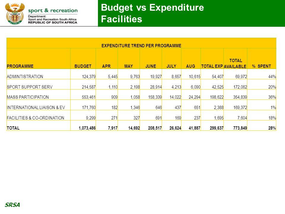 SRSA Budget vs Expenditure Facilities EXPENDITURE TREND PER PROGRAMME PROGRAMMEBUDGETAPRMAYJUNEJULYAUGTOTAL EXP TOTAL AVAILABLE% SPENT ADMINTISTRATION124,3795,4459,76319,9278,65710,61554,40769,97244% SPORT SUPPORT SERV214,5871,1102,19828,9144,2136,09042,525172,06220% MASS PARTICIPATION553,4619091,058158,33914,02224,294198,622354,83936% INTERNATIONAL LIAISON & EV171,7601821,3466464376512,388169,3721% FACILITIES & CO-ORDINATION9,2992713276911692371,6957,60418% TOTAL1,073,4867,91714,692208,51726,62441,887299,637773,84928%