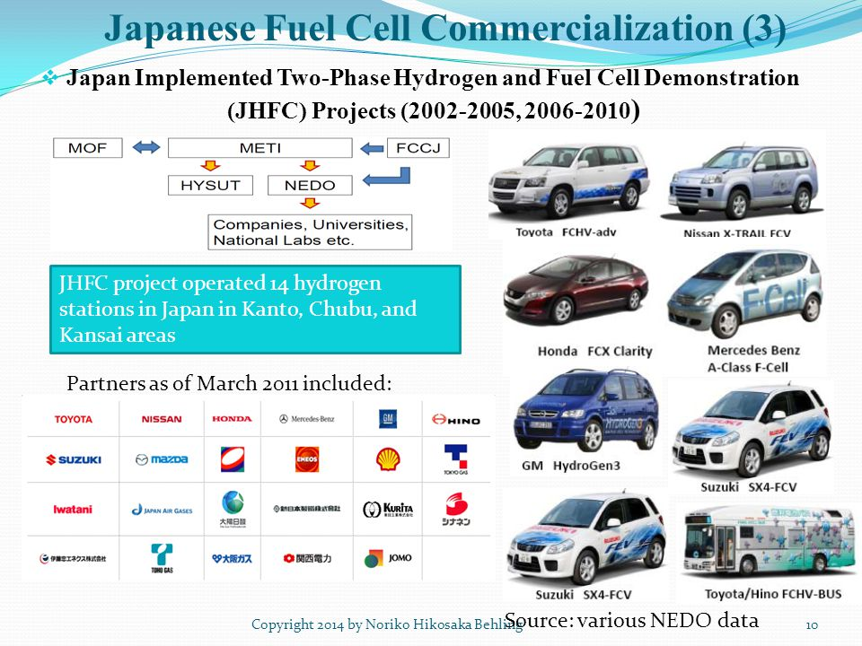 Japanese Fuel Cell Commercialization (3)  Japan Implemented Two-Phase Hydrogen and Fuel Cell Demonstration (JHFC) Projects (2002-2005, 2006-2010 ) Copyright 2014 by Noriko Hikosaka Behling10 Source: various NEDO data JHFC project operated 14 hydrogen stations in Japan in Kanto, Chubu, and Kansai areas Partners as of March 2011 included: